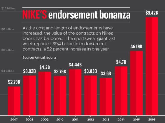 Nike Endorsement Data